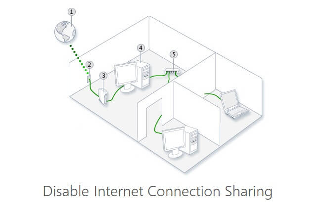 Internet-connection-sharing