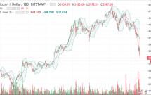 bitcoin-tuot-doc-den-moc-3000-usd