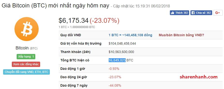 sharenhanh-gia-bitcoin-06022018