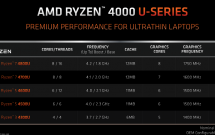 sharenhanh-AMD-Ryzen-4000-Series