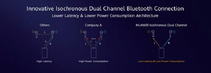 Công nghệ truyền dữ liệu Bluetooth qua 2 kênh đồng bộ