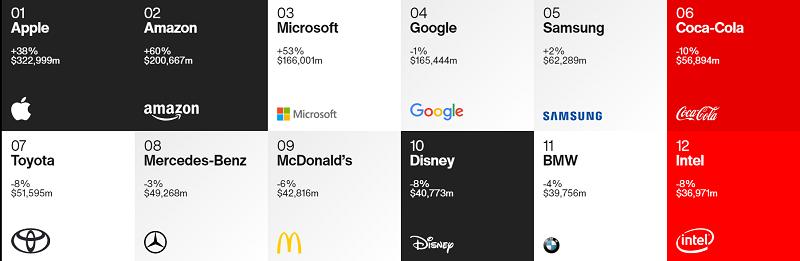 Bảng xếp hạng Best Global Brands 2020