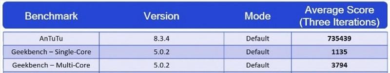 Điểm benchmark của Snapdragon 888 do Qualcomm cung cấp.