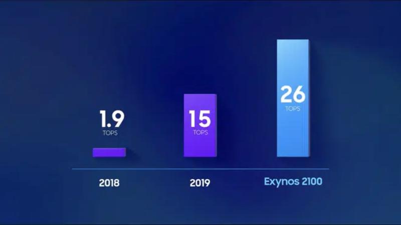 Hiệu suất AI giữa Exynos 990 và Exynos 2100.