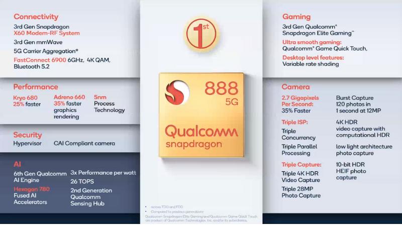 Thông số kỹ thuật của Snapdragon 888.