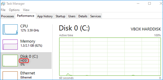 Loại ổ đỉa trong Task Manager