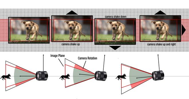 Giải ngố về công nghệ chống rung hình ảnh trên smartphone - Ảnh 4.