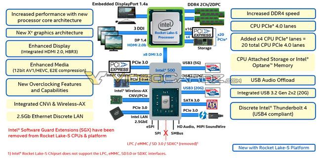 CPU Intel cho máy bàn sẽ chuẩn bị có bước nhảy vọt khi được trang bị PCIe 4.0 và nhân đồ họa mới - Ảnh 1.