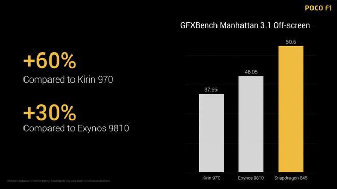 Xiaomi ra mắt POCOPHONE POCO F1: Snapdragon 845, pin 4000mAh, giá 7 triệu đồng - Ảnh 3.