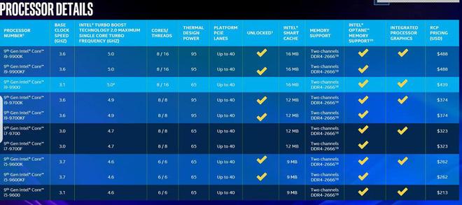 Intel ra mắt Core i9-9980HK: Bộ vi xử lý mạnh nhất dành cho laptop, xung nhịp 5GHz, 8 lõi - 16 luồng - Ảnh 3.