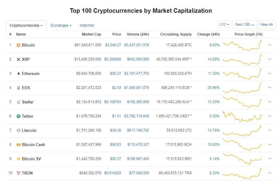 Gia Bitcoin hom nay 18/12: Tang chong mat, vuot nguong 3.500 USD hinh anh 1